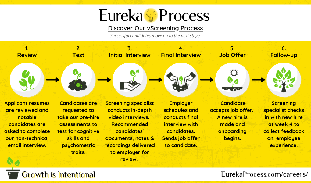 Screening Process infographic